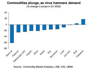 Graph showing falling commodity prices.