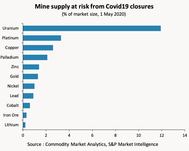 CHART showing mine supply at risk from Covid-19 closures.
