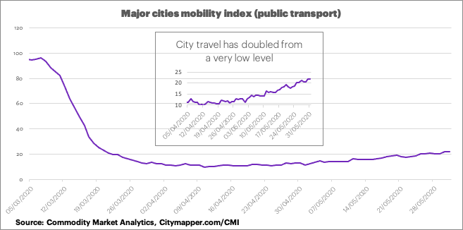 Graph showing mobility data