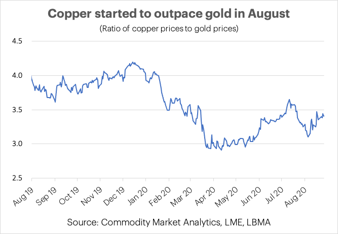 Gopper:Gold Ratio Chart