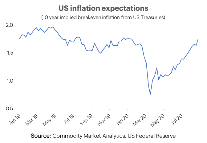 US Inflation chart