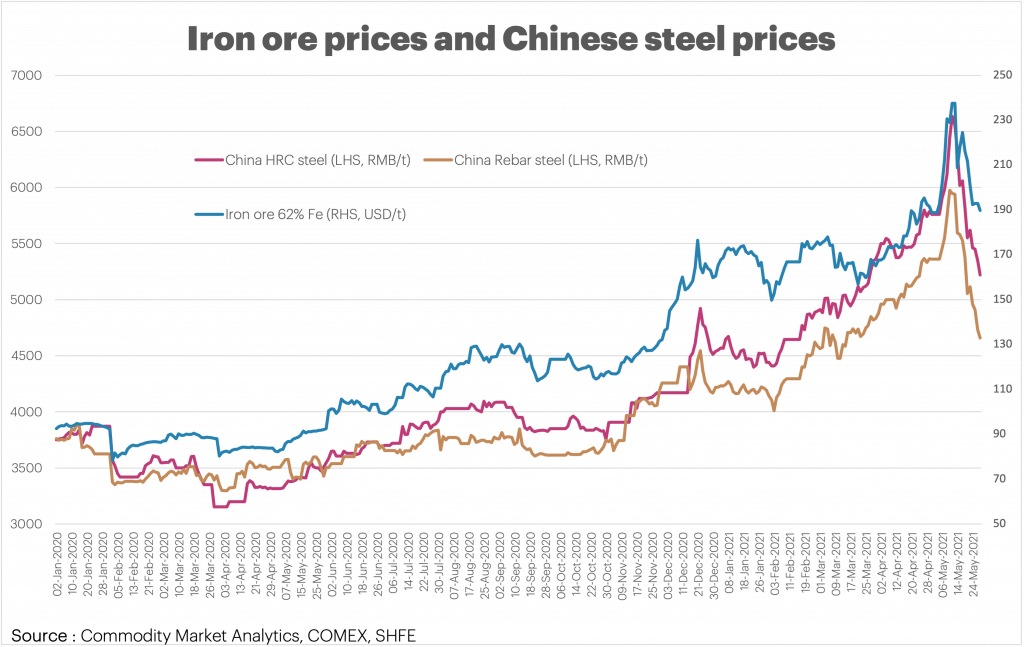 Chart showing iron ore prices and Chinese steel prices