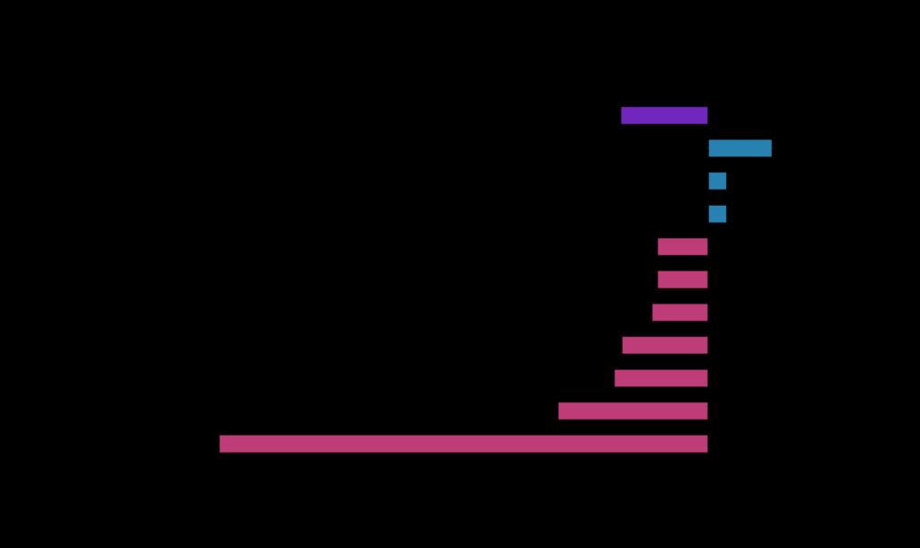Cygnet Commodity Market Chart 09 21