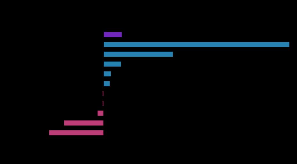 Cygnet Commodity Market October 2021